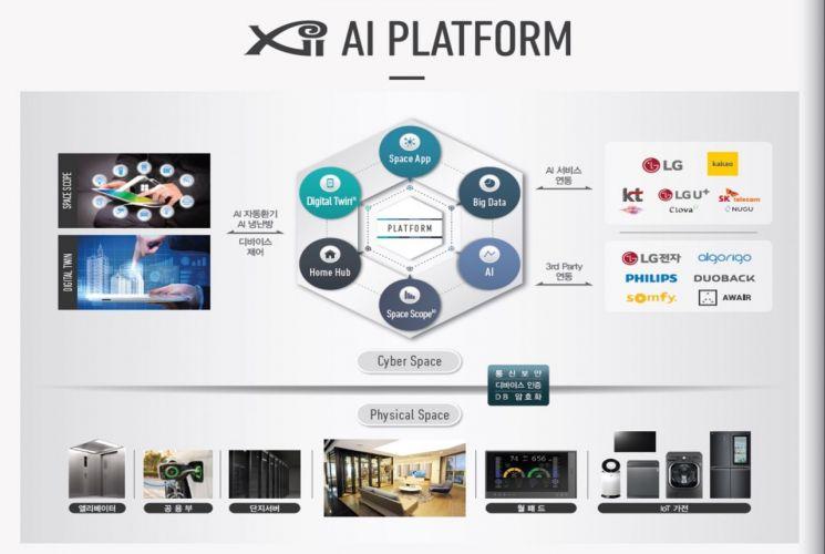 """아파트가 알아서 """"청소해"""" 명령…GS건설, '자이 AI 플랫폼' 선봬"""