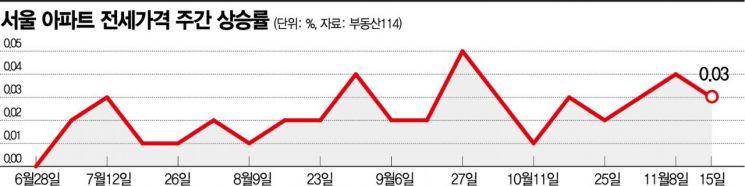 """""""거주의무기간까지…"""" 상한제 풍선효과에 전세매물 사라지나"""