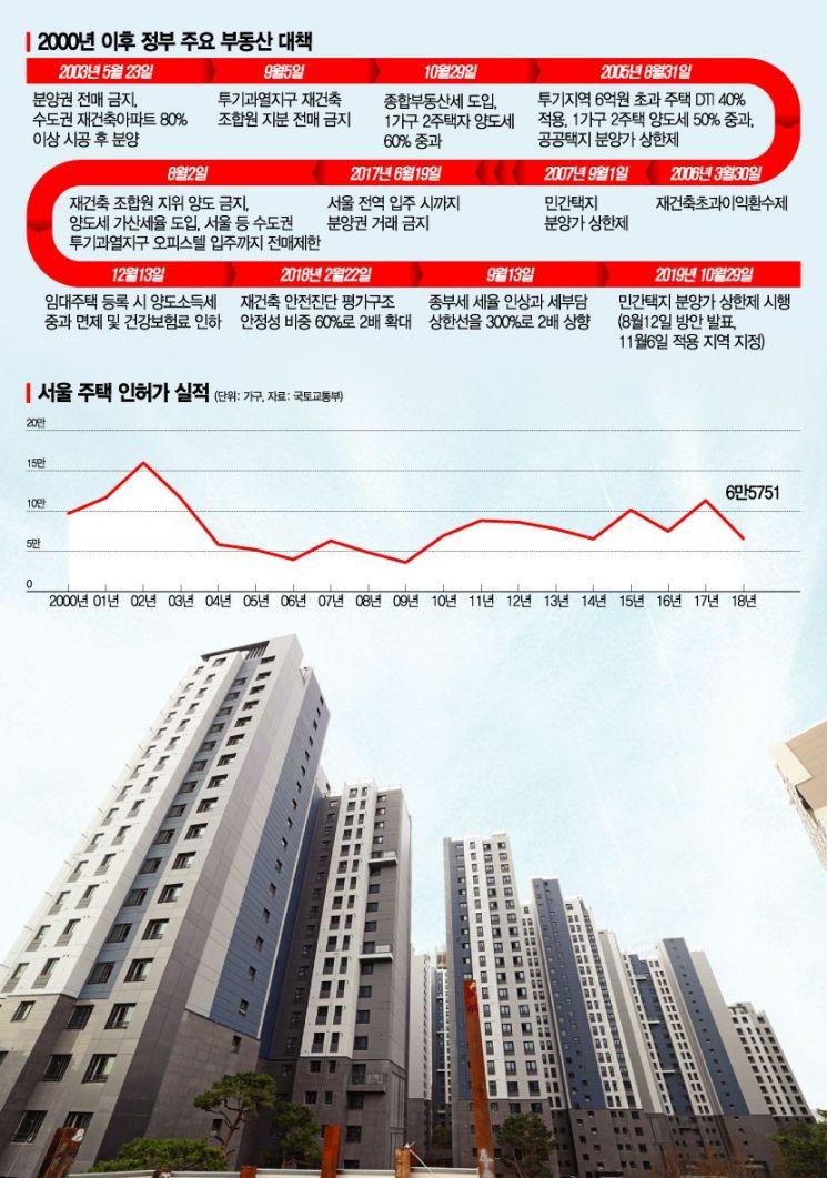 규제→매물감소→상승→또 규제…집값의 악순환