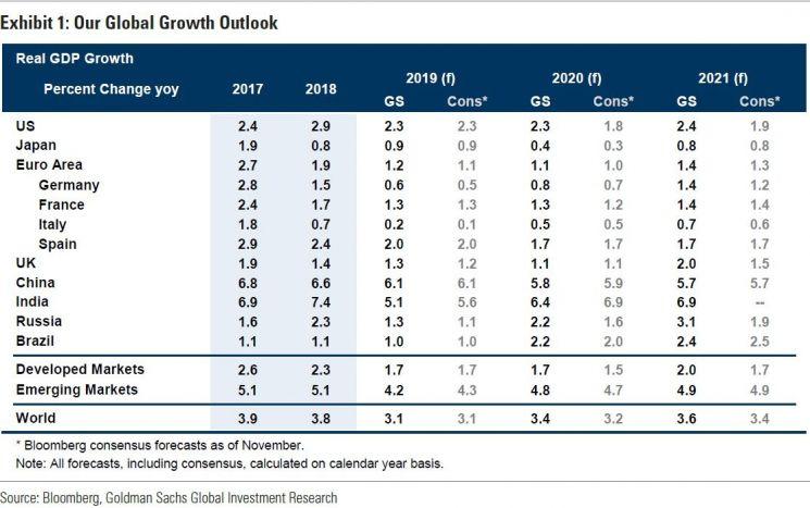 """골드만삭스 """"2020년 韓 실질GDP 성장률 2.1%…2019년은 1.9%"""""""