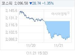 11월 21일 코스피, 28.72p 내린 2096.60 마감(1.35%↓)