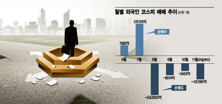 """다시 팔자 행진 펼치는 외국인…""""1.1兆 내던져"""""""