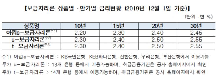 """다음달 보금자리론 금리 동결…""""최저 2.2% 적용"""""""