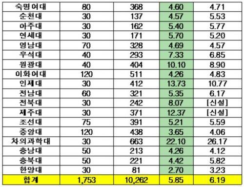 전국 37개 약학대학 정시 경쟁률 5.85대 1 … 전년대비 소폭 하락