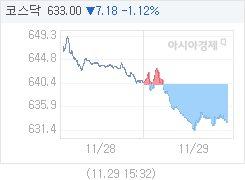 11월 29일 코스닥, 7.19p 내린 632.99 마감(1.12%↓)