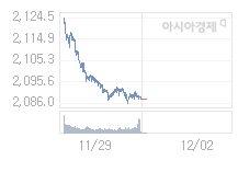 12월 2일 코스피, 9.59p 오른 2097.55 출발(0.46%↑)