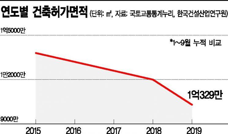 내년 건설투자도 '흐림'…성장률 달성 경고등