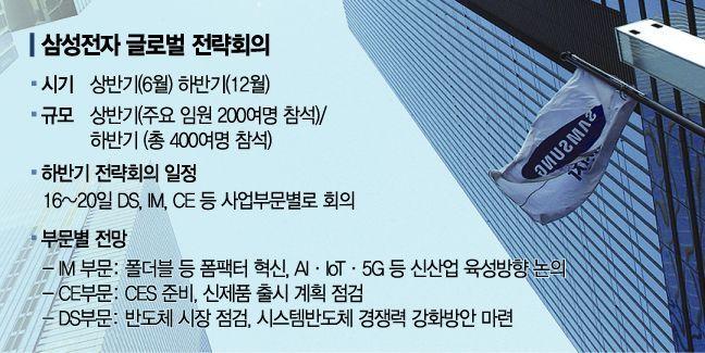 기술 초격차 강화·수익성 확보…삼성 2020 투트랙 플랜