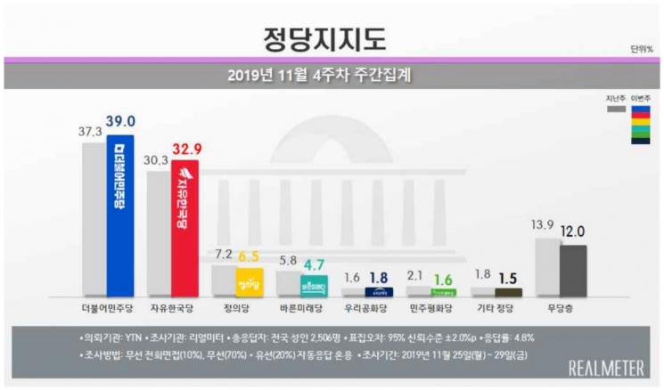 文 국정 지지율 47.6%, 소폭 상승…중도층 상승 두드러져 [리얼미터]
