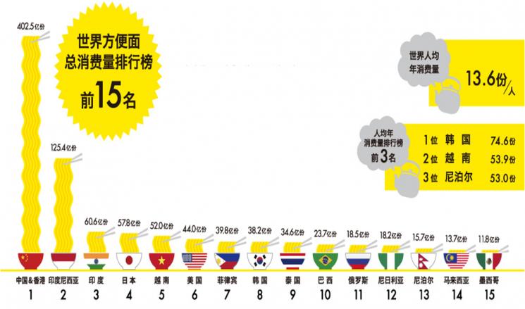 전 세계 라면 판매량 TOP15 국가(자료: 세계라면협회(WINA))
