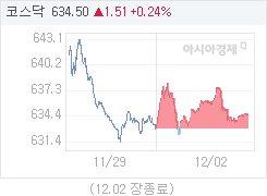 12월 2일 코스닥, 1.51p 오른 634.50 마감(0.24%↑)