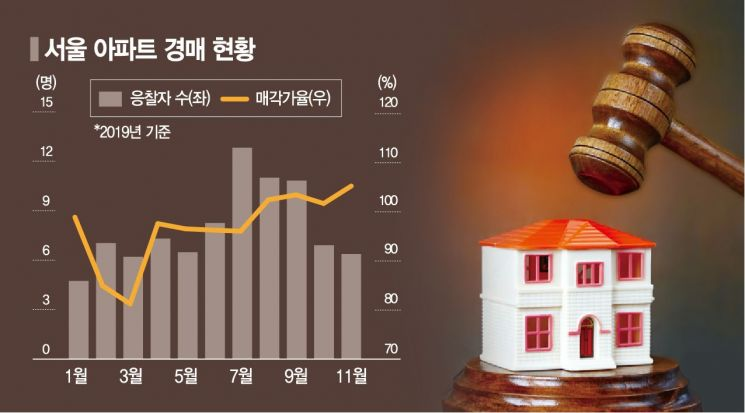 상한제發 집값상승…서울 경매시장도 들썩