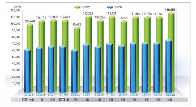 온라인쇼핑 거래액 동향/자료=통계청