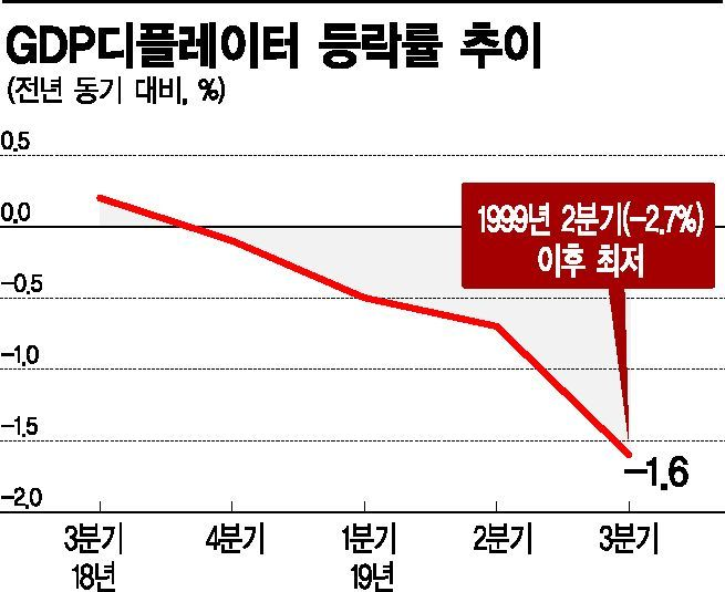 """""""기업 수익성 하락, 체감경기는 영하""""…GDP물가 20년만에 최저(종합)"""