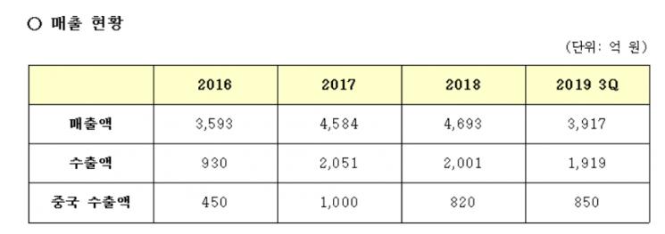 삼양식품 중국 매출 현황