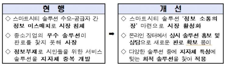스마트시티 솔루션 '온라인 장터' 열린다