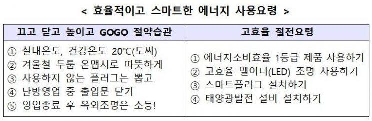 """""""에너지절약, 미세먼지 줄이는 실천의 시작""""…'문 닫고 난방영업' 생활화"""