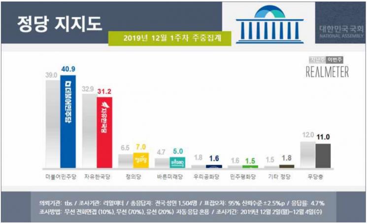문 대통령 국정 지지율 48.4%…4개월여 만에 '골든크로스' [리얼미터]