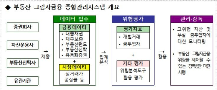 사진=금융감독원 제공