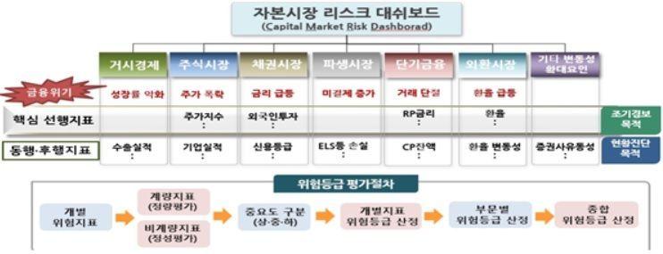 "DLS·라임·헤리티지사태에…윤석헌 ""2020년 부동산금융 종합관리시스템 개발착수"""