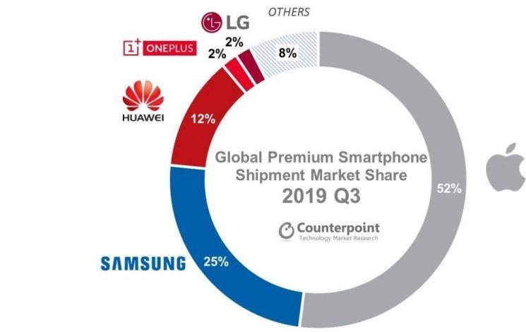 삼성전자 글로벌 5G폰 시장 압도…점유율 74%