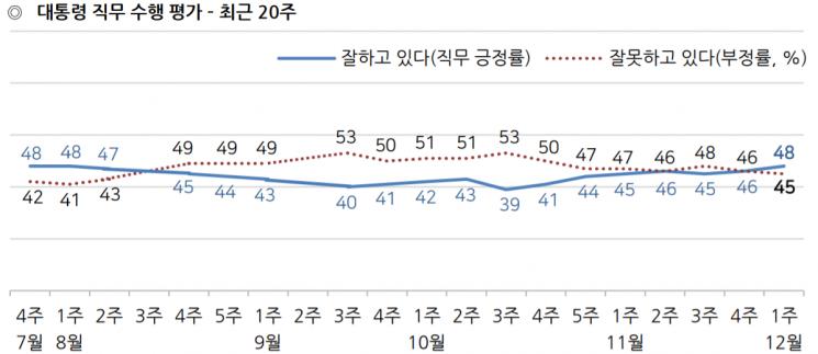 文대통령, 갤럽 조사에서도 지지율 '골든크로스'…이낙연은 차기 정치지도자 1위