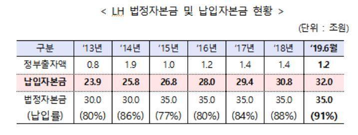 "LH, 법정자본금 40조원으로 증액…""서민 주거복지 기반 마련"""