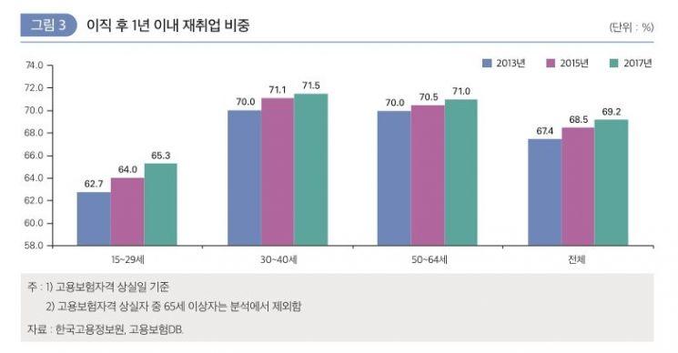 """""""지천명 넘은 취준생 증가""""…10명 중 7명은 1년만에 재취업"""