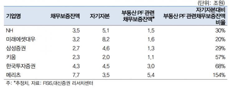 """""""증권사 부동산 PF규제, 우려요인이나 낙폭과대"""""""