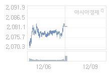 12월 9일 코스피, 10.09p 오른 2091.94 출발(0.48%↑)