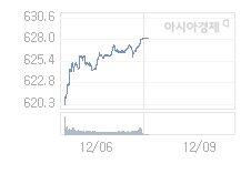 12월 9일 코스닥, 2.50p 오른 630.60 출발(0.40%↑)