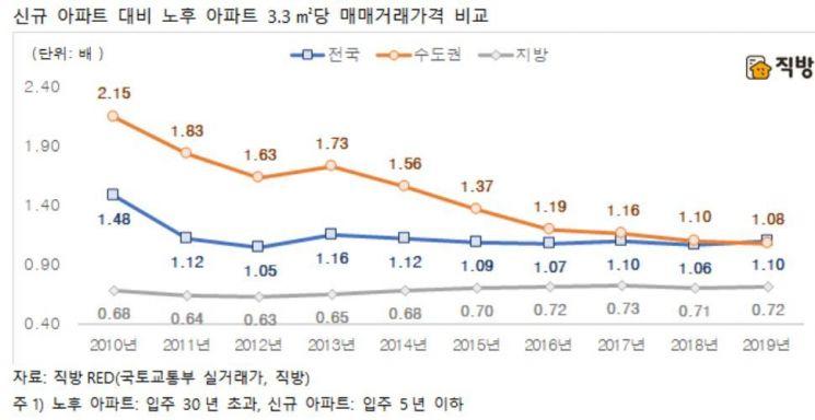 올해 서울 '신규' 아파트가 '노후' 아파트 가격 역전