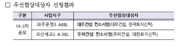 LH, 3차 공공지원 민간임대 사업자에 파주-대우, 운정-우미 선정