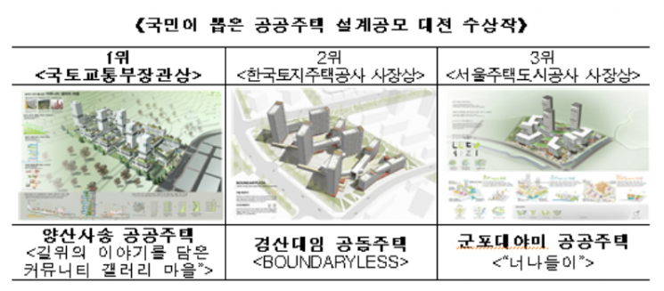 LH, 2회 공공주택 설계공모 1위 양산사송 선정