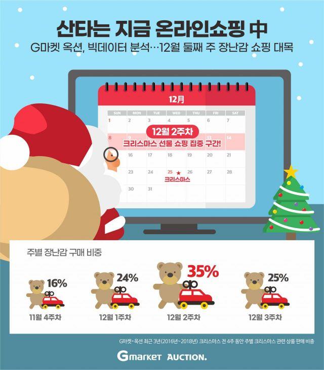 크리스마스 선물, 2주 전에 미리 산다…G마켓·옥션 최대 69% 할인