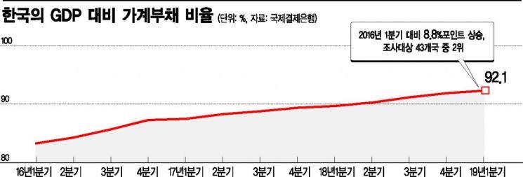 집값 날고 자영업 추락…韓 가계부채 증가 속도, 세계 2위(종합)
