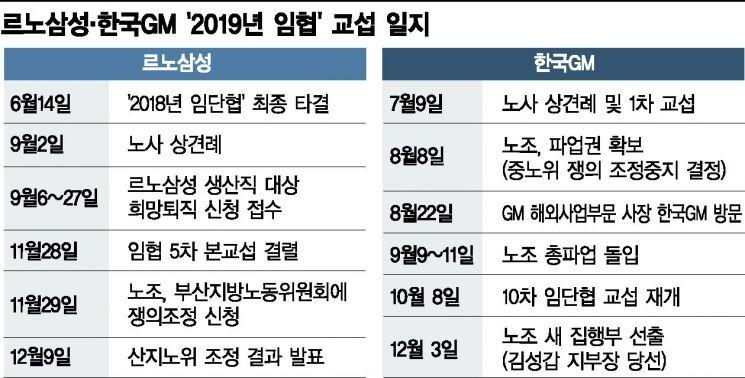 노사갈등, '변수'에서 '상수'로…노조 덫에 갇힌 르노삼성·한국GM
