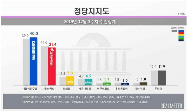 문 대통령 국정 지지율 47.5%…보합세 지속 [리얼미터]