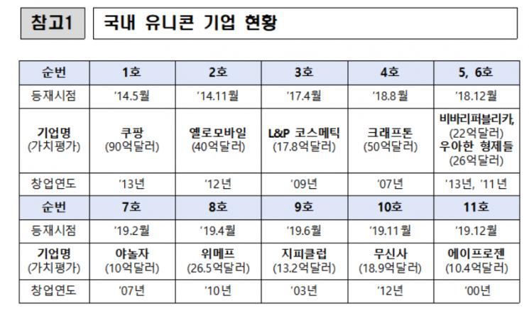11번째 유니콘 기업은 '에이프로젠'…유니콘 보유 공동 5위로