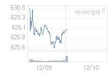12월 10일 코스닥, 0.24p 내린 627.62 출발(0.04%↓)
