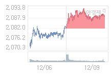 12월 10일 코스피, 7.43p 내린 2081.22 출발(0.36%↓)