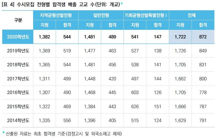 올해 서울대 수시 합격생 배출고교 872곳 '역대 최고'