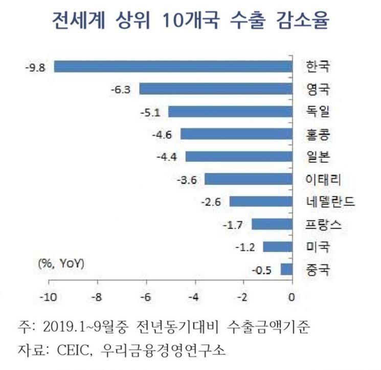 """""""미·중 무역분쟁 충격 한국이 세계 1위, 수출 10% 감소"""""""