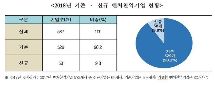 벤처천억기업 587개…총 고용·매출 재계 2·4위
