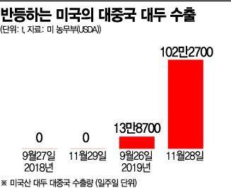 美中, 무역휴전 공식화…농산물 구매·2단계 협상은 '온도차'