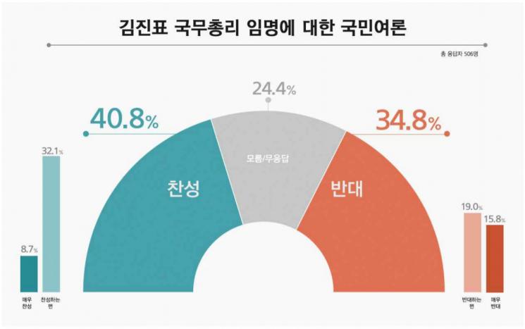차기 국무총리 김진표…찬성 40.8% vs 반대 34.8%
