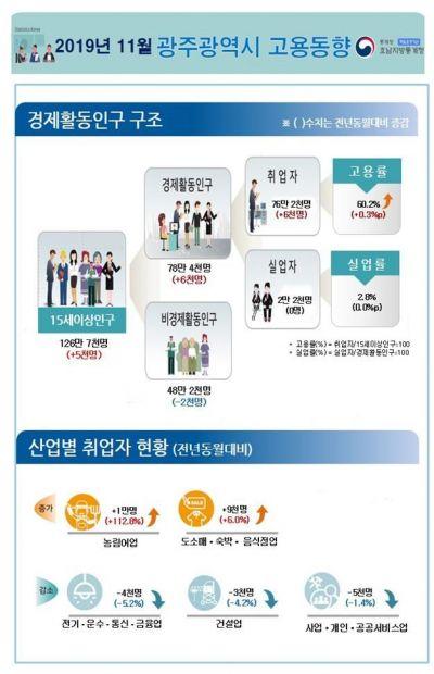 광주·전남 11월 고용률 전년동월 대비 '상승'