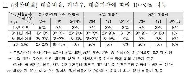 ▲ 수익공유형 모기지 대출 시 수익정산비율 (자료=국토교통부)