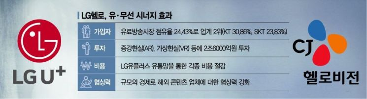 'LG헬로비전' 통·방 융합 첫 포문 연다