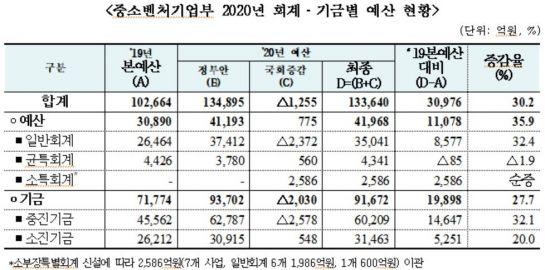 중기부 내년 예산 13.4조 확정…스마트화·벤처도약 초점